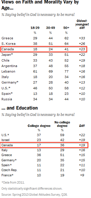 The Younger and More Educated You are, the Less You are Likely to Think Belief in God is Required for Morality