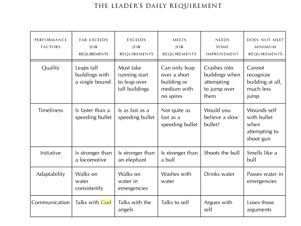 Chart mentioning leadership evaluation criteria with god references