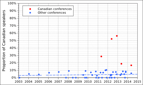 Chart showing the proportion of Canadian speakers at atheist conferences between 2003 and 2014.