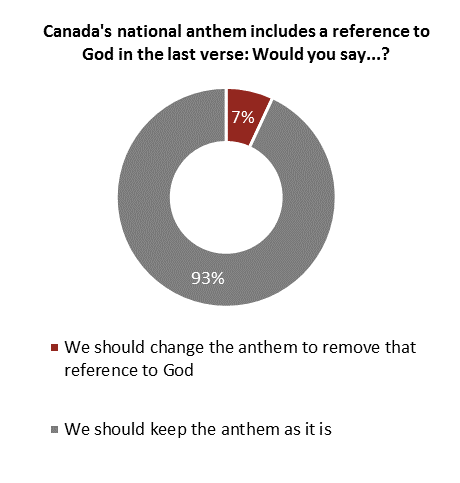 Pie chart showing that 7% think we should change the anthem to remove the reference to God.