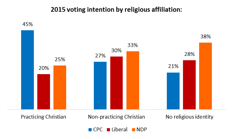 Angus Reid survey 2015-09-04: chart-party-preference-by-religious-affiliation