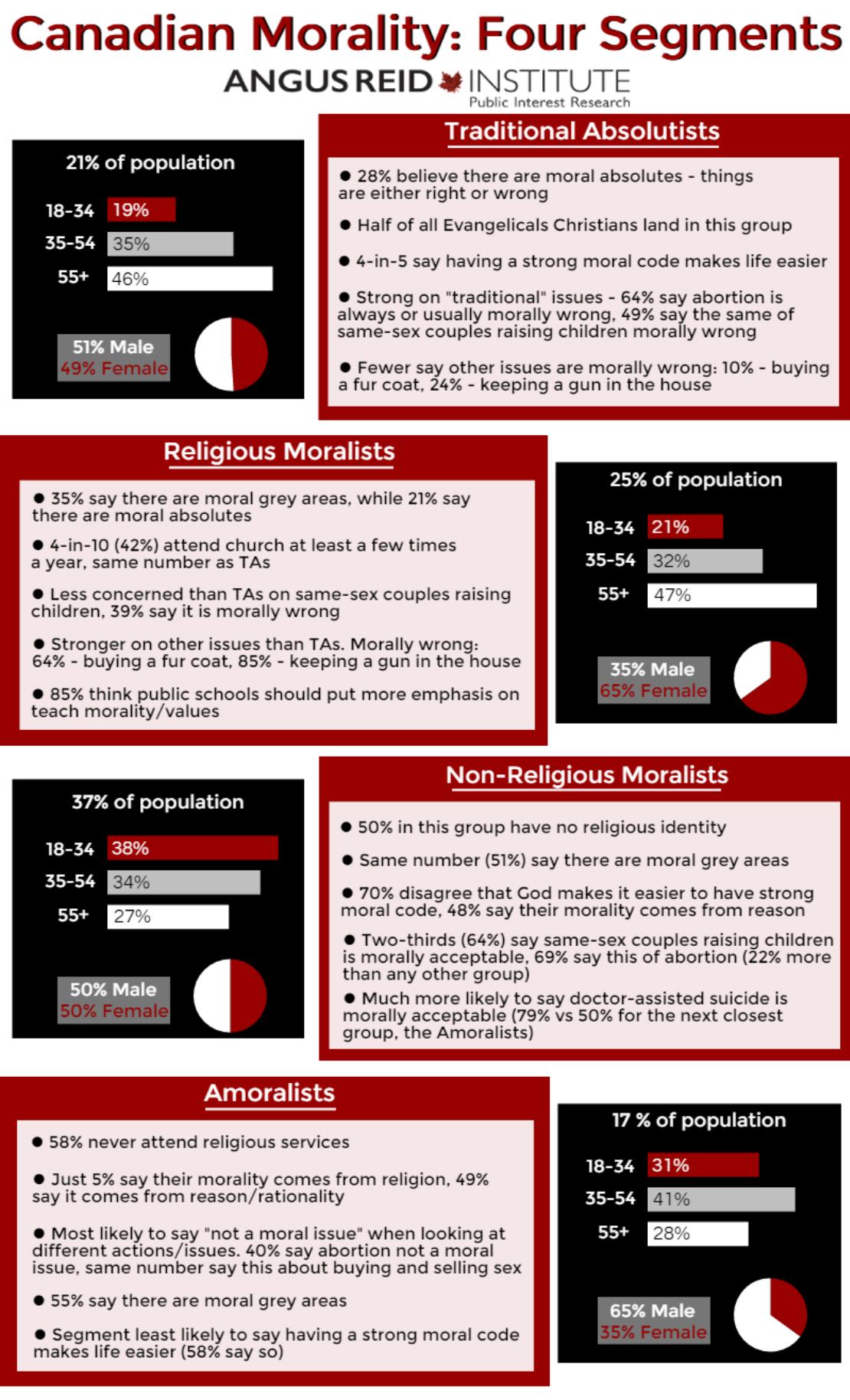 Angus Reid survey 2016-01-13: Infographic