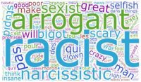 [A wordcloud, showing the most used words by Canadians talking online about Trump.]