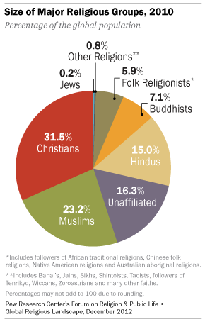 [Pie chart showing the sizes of religious groups in 2010: Christians, 31.5%; Muslims, 23.2%; Unaffiliated, 16.3%; Hindus, 15.0%; Buddhists, 7.1%; Folk Religionists, 5.9%; Other Religions, 0.8%; Jews, 0.2%.]