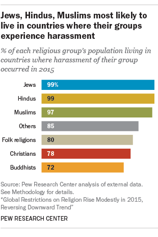 [Bar chart showing percentage of religious groups living in countries where their groups experience harassment: Jews, 99%; Hindus, 99%; Muslims, 97%; Others, 85%; Folk religions, 80%; Christians, 78%; Buddhists, 72%.]