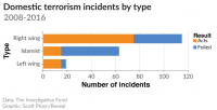 [A bar chart showing 2008-2016 domestic terrorism incidents by type in the US. Right wing: around 115 incidents, around 75 carried out (the rest foiled); Islamist: around 62 incidents, around 15 carried out; Left wing: around 19 incidents, around 15 carried out.]