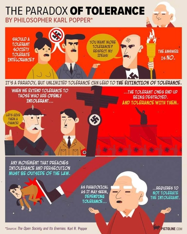 Infographic Karl Popper The Paradox Of Tolerance Canadian Atheist