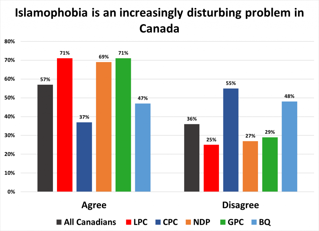 """[Bar chart showing how many Canadians think """"Islamophobia is an increasingly disturbing problem in Canada"""", by political affiliation. 57% in total agree with the statement. 71% of Liberal voters agree, 69% of NDP voters, 71% of Green Party voters, 37% of Conservative Party voters, and 47% of Bloc Québécois voters.]"""