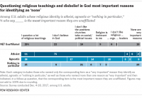 [Bar chart showing why different religiously unaffiliated groups are unaffiliated. In general: 25% question a lot of religious teachings, 22% because they don't believe in God, 18% don't like the position churches take on social or political issues, 9% say religion is irrelevant to them, 6% don't like religious organizations, 2% don't like religious leaders, and 19% say none of those are very important reasons. For atheists: 11% question a lot of religious teachings, 75% because they don't believe in God, 4% don't like the position churches take on social or political issues, 6% say religion is irrelevant to them, 2% don't like religious organizations, and those who don't like religious leaders or say none of those are very important reasons are too small to see on the chart. For agnostics: 38% question a lot of religious teachings, 17% because they don't believe in God, 14% don't like the position churches take on social or political issues, 15% say religion is irrelevant to them, 5% don't like religious organizations, 2% don't like religious leaders, and 9% say none of those are very important reasons. For the rest of the unaffiliated: 25% question a lot of religious teachings, 8% because they don't believe in God, 21% don't like the position churches take on social or political issues, 8% say religion is irrelevant to them, 7% don't like religious organizations, 3% don't like religious leaders, and 28% say none of those are very important reasons.]
