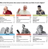 "[Chart showing the percentage of US adults who say that someone is the first person who comes to mind when you think of a religion, based on a Pew Research Center survey. For Buddhism: Buddha (55%), Dalai Lama (7%), Mahatma Ghandi (3%), family/friends/acquaintance (2%), net ""other"" (6%), net no-one/don't know/refused (28%). For Catholicism: Pope (47%), Jesus (12%), family/friends/acquaintances/self (6%), Virgin Mary (5%), net ""other"" (16%), net no-one/don't know/refused (13%). For Islam: Muhammad (26%), God/gods (8%), Osama bin Laden (5%), Muhammad Ali (4%), net ""other"" (20%), net no-one/don't know/refused (37%). For Judaism: Jesus (21%), Moses (13%), Abraham (8%), family/friends/acquaintances/self (5%), net ""other"" (25%), net no-one/don't know/refused (28%). For Evangelical Protestantism: Billy Graham (21%), Martin Luther (5%), Jesus (5%), family/friends/acquaintances (2%), net ""other"" (21%), net no-one/don't know/refused (46%). For atheism: family/friends/acquaintances/self (10%), Satan (6%), Richard Dawkins (4%), Madalyn Murray O'Hair (4%), net ""other"" (26%), net no-one/don't know/ refused (51%).]"