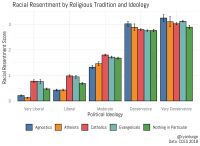 "[Chart of racial resentment by religious tradition and political ideology. The chart shows a racial resentment score by political ideology – ""very liberal"", ""liberal"", ""moderate"", ""conservative"", ""very conservative"". Each ideology is further broken up into ""agnostics"", ""atheists"", ""Catholics"", ""evangelicals"", and, ""nothing in particular"". The racial resentment score of all religious groups increases with political ideology, from liberal to conservative. However, the more conservative, the less difference there is between the religious groups, until at ""very conservative"", their error bars almost completely overlap. On the other end, there are marked differences between the religious groups. At ""very liberal"", the racial resentment scores of evangelicals and Catholics are virtually identical, and around seven or eight times the score of atheists, ""nothing in particular"" is around five times, and even agnostics score around twice as high as atheists.]"